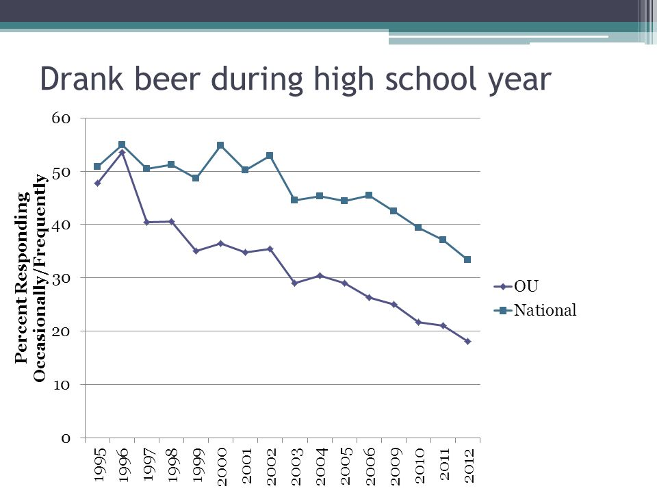 Drank beer during high school year
