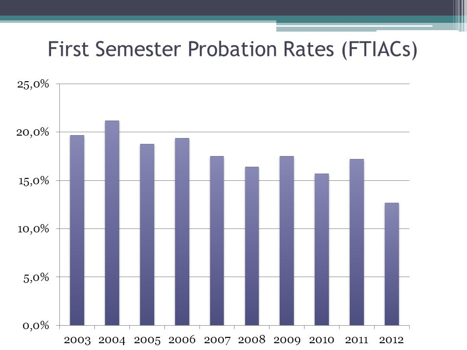 First Semester Probation Rates (FTIACs)