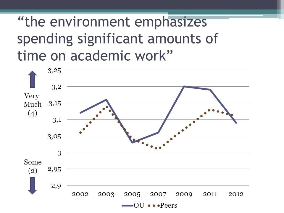 the environment emphasizes spending significant amounts of time on academic work Very Much (4) Some (2)