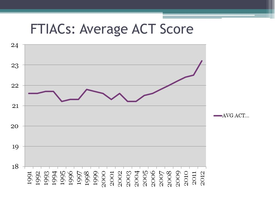 FTIACs: Average ACT Score