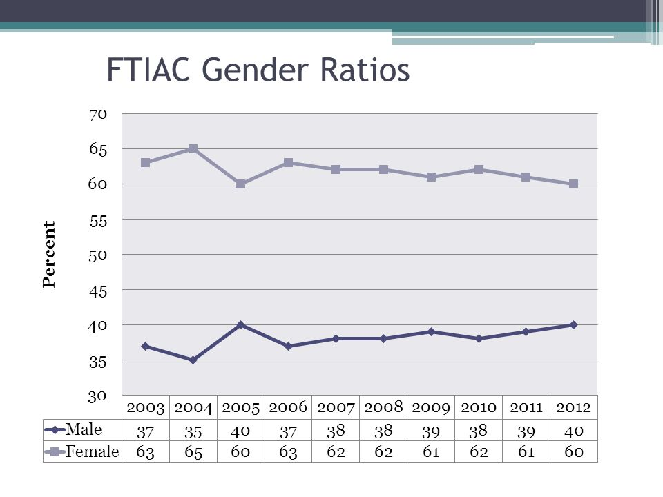 FTIAC Gender Ratios