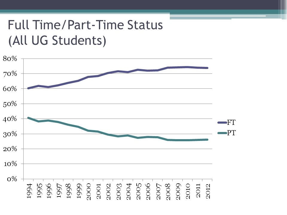Full Time/Part-Time Status (All UG Students)
