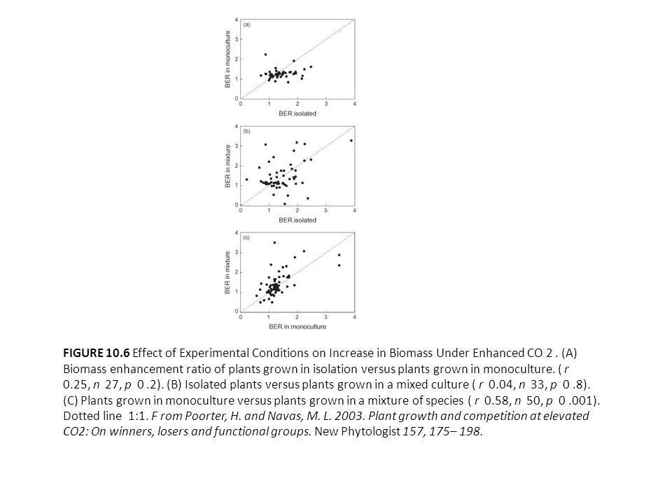 FIGURE 10.6 Effect of Experimental Conditions on Increase in Biomass Under Enhanced CO 2.