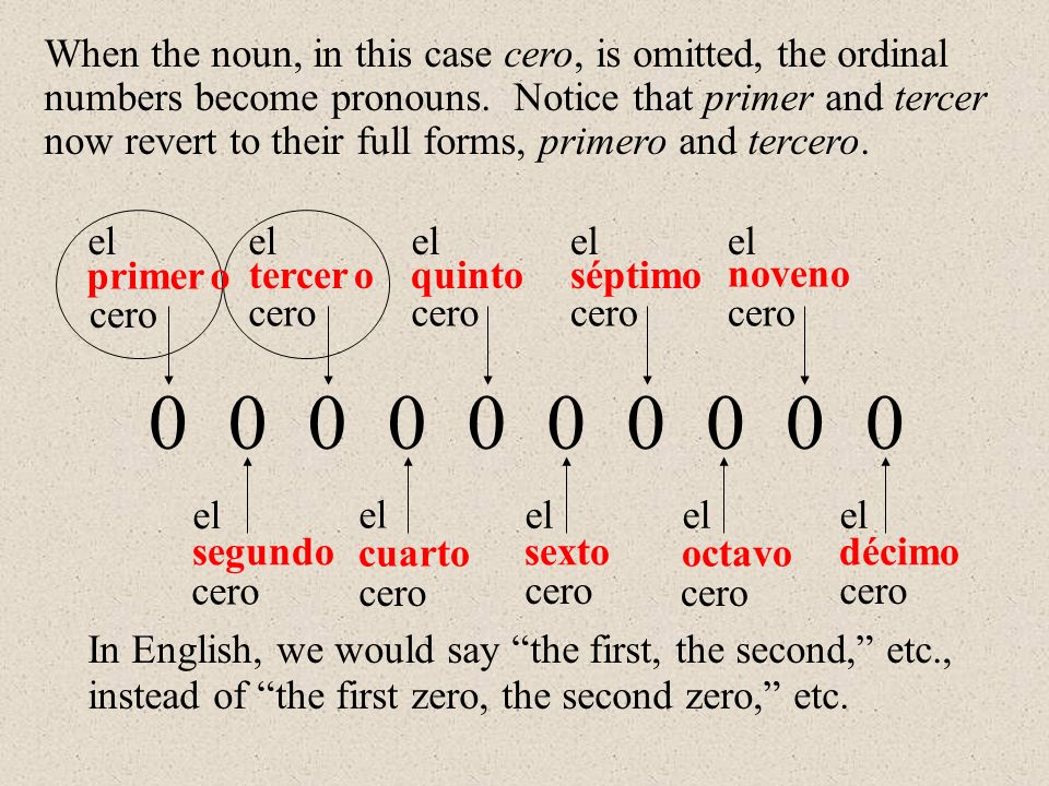 primer 0000000000 segundo tercer cuarto quinto sexto séptimo octavo noveno décimo el When the noun, in this case cero, is omitted, the ordinal numbers become pronouns.