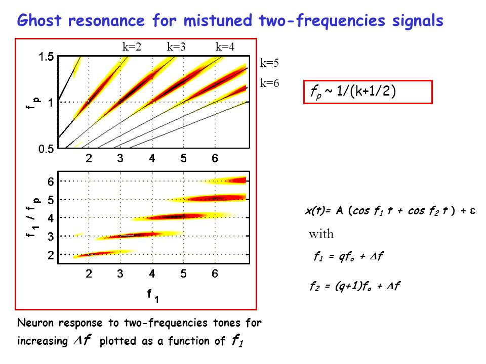 Ghost resonance for mistuned two-frequencies signals x(t)= A (cos f 1 t + cos f 2 t ) + f 1 = qf o + f f 2 = (q+1)f o + f Neuron response to two-frequencies tones for increasing f plotted as a function of f 1 with k=2k=3k=4 k=5 k=6 f p ~ 1/(k+1/2)