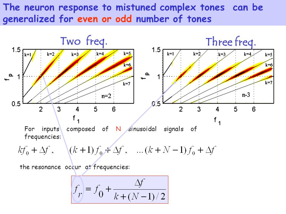 The neuron response to mistuned complex tones can be generalized for even or odd number of tones For inputs composed of N sinusoidal signals of frequencies: the resonance occur at frequencies: Two freq.