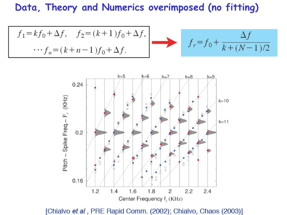 Data, Theory and Numerics overimposed (no fitting)