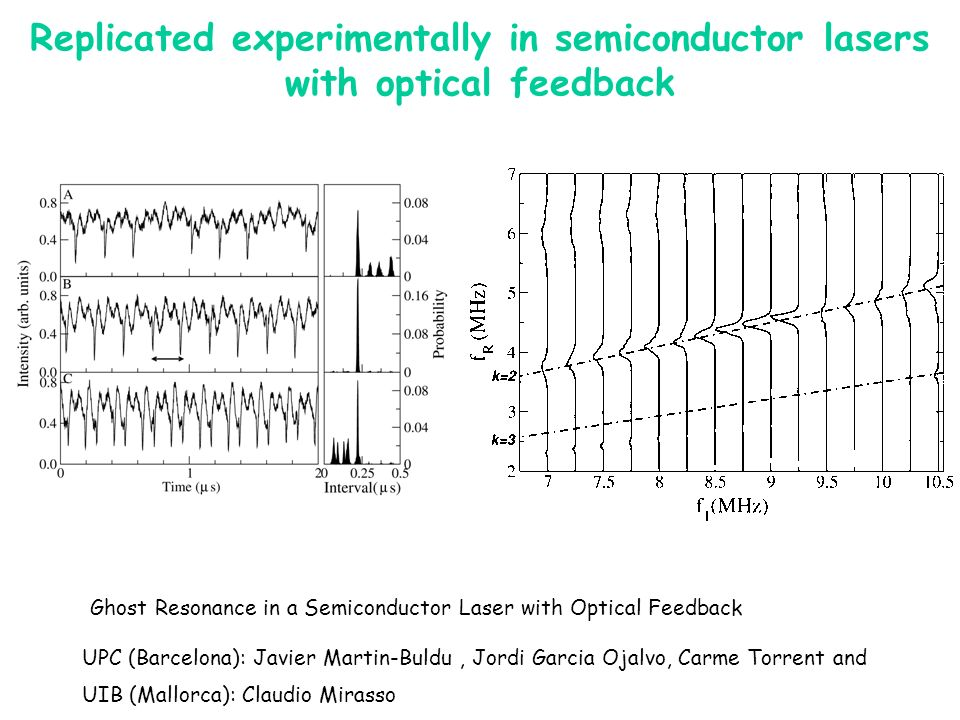 Replicated experimentally in semiconductor lasers with optical feedback UPC (Barcelona): Javier Martin-Buldu, Jordi Garcia Ojalvo, Carme Torrent and UIB (Mallorca): Claudio Mirasso Ghost Resonance in a Semiconductor Laser with Optical Feedback