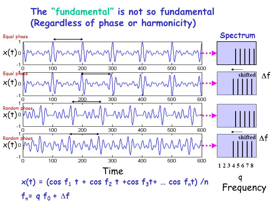 The fundamental is not so fundamental (Regardless of phase or harmonicity) x(t) shifted Frequency Time f f Random phase Equal phase q Spectrum 1 2 3 4 5 6 7 8 x(t) = (cos f 1 t + cos f 2 t +cos f 3 t+ … cos f n t) /n f n = q f 0 + f