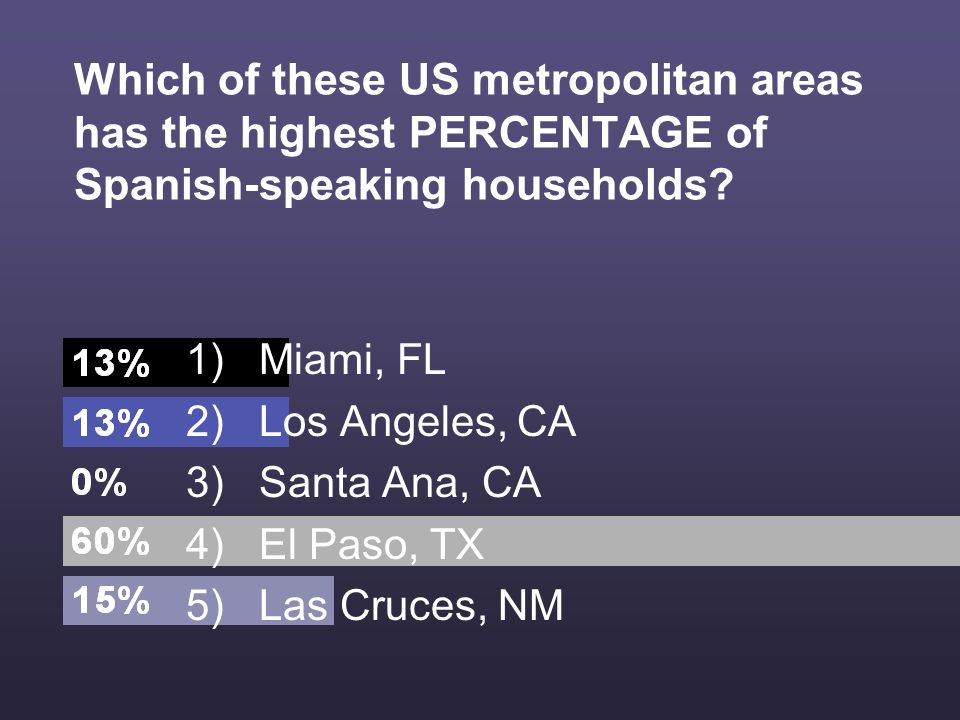 Which of these US metropolitan areas has the highest PERCENTAGE of Spanish-speaking households.