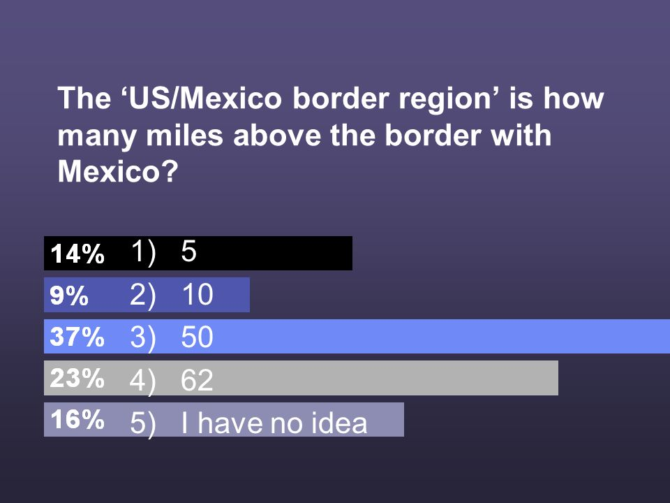 The US/Mexico border region is how many miles above the border with Mexico.
