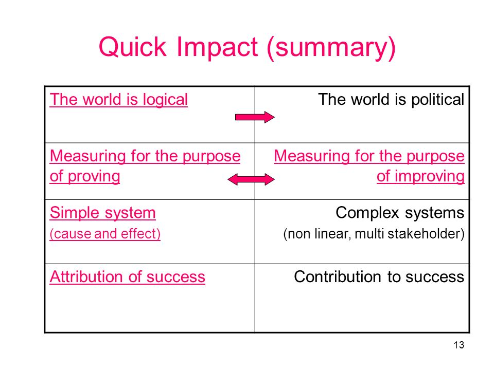 13 Quick Impact (summary) The world is logicalThe world is political Measuring for the purpose of proving Measuring for the purpose of improving Simple system (cause and effect) Complex systems (non linear, multi stakeholder) Attribution of successContribution to success