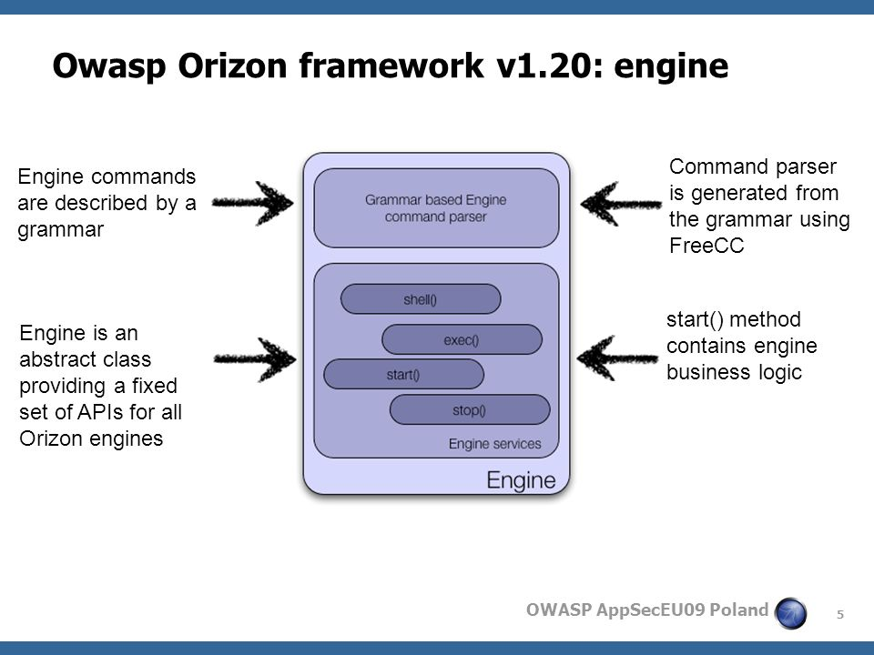 5 OWASP AppSecEU09 Poland Owasp Orizon framework v1.20: engine Engine commands are described by a grammar Command parser is generated from the grammar using FreeCC Engine is an abstract class providing a fixed set of APIs for all Orizon engines start() method contains engine business logic