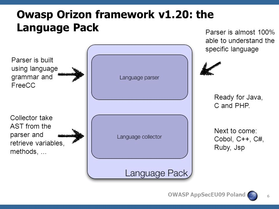 6 OWASP AppSecEU09 Poland Owasp Orizon framework v1.20: the Language Pack Parser is built using language grammar and FreeCC Collector take AST from the parser and retrieve variables, methods,...
