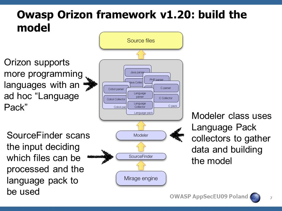 7 OWASP AppSecEU09 Poland Owasp Orizon framework v1.20: build the model SourceFinder scans the input deciding which files can be processed and the language pack to be used Orizon supports more programming languages with an ad hoc Language Pack Modeler class uses Language Pack collectors to gather data and building the model