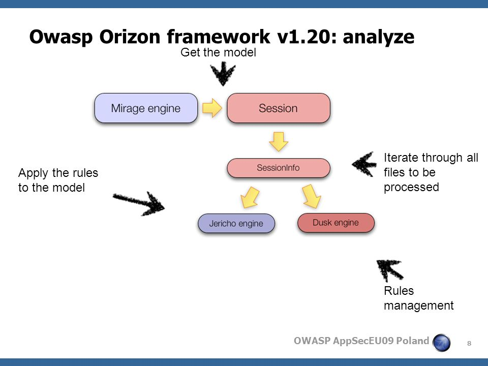 8 OWASP AppSecEU09 Poland Owasp Orizon framework v1.20: analyze Get the model Iterate through all files to be processed Rules management Apply the rules to the model