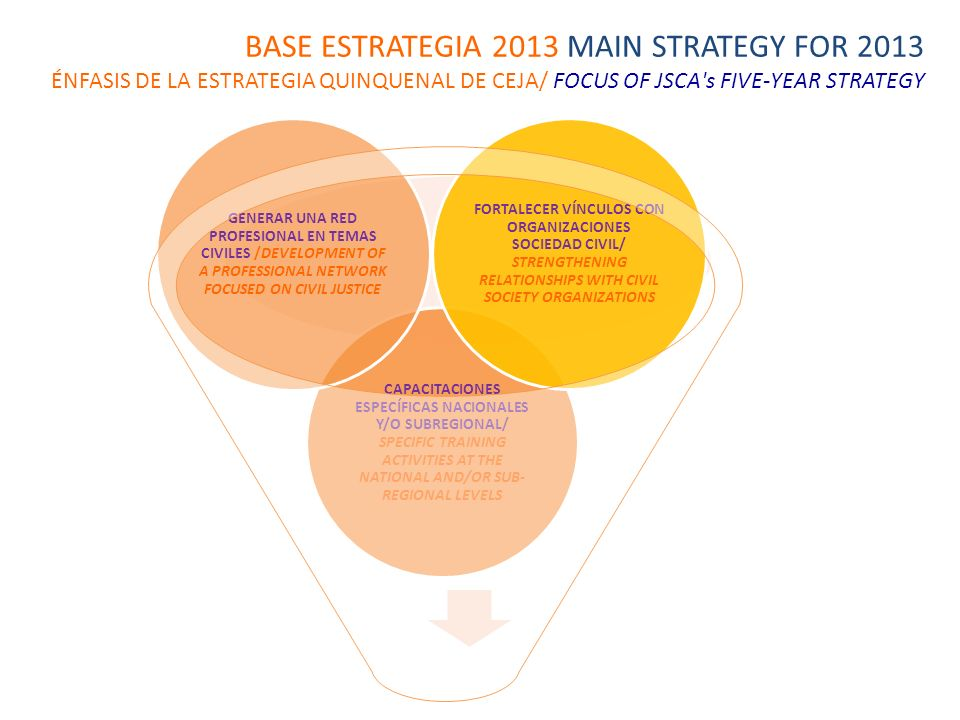 BASE ESTRATEGIA 2013 MAIN STRATEGY FOR 2013 ÉNFASIS DE LA ESTRATEGIA QUINQUENAL DE CEJA/ FOCUS OF JSCA s FIVE-YEAR STRATEGY CAPACITACIONES ESPECÍFICAS NACIONALES Y/O SUBREGIONAL/ SPECIFIC TRAINING ACTIVITIES AT THE NATIONAL AND/OR SUB- REGIONAL LEVELS GENERAR UNA RED PROFESIONAL EN TEMAS CIVILES /DEVELOPMENT OF A PROFESSIONAL NETWORK FOCUSED ON CIVIL JUSTICE FORTALECER VÍNCULOS CON ORGANIZACIONES SOCIEDAD CIVIL/ STRENGTHENING RELATIONSHIPS WITH CIVIL SOCIETY ORGANIZATIONS