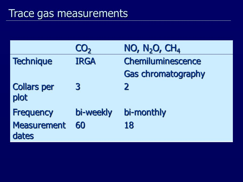 CO 2 NO, N 2 O, CH 4 TechniqueIRGAChemiluminescence Gas chromatography Collars per plot 32 Frequencybi-weeklybi-monthly Measurement dates 6018 Trace gas measurements