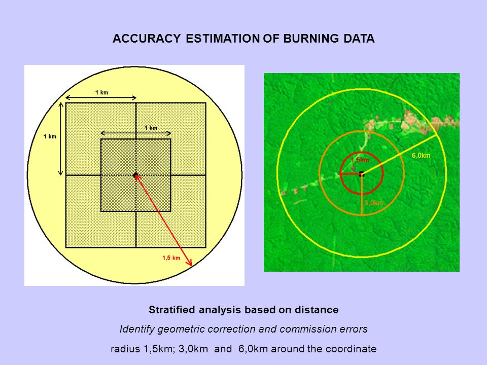 Stratified analysis based on distance Identify geometric correction and commission errors radius 1,5km; 3,0km and 6,0km around the coordinate ACCURACY ESTIMATION OF BURNING DATA