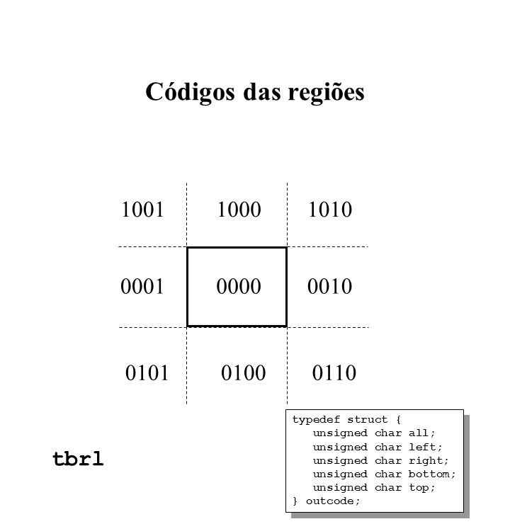 Códigos das regiões typedef struct { unsigned char all; unsigned char left; unsigned char right; unsigned char bottom; unsigned char top; } outcode; typedef struct { unsigned char all; unsigned char left; unsigned char right; unsigned char bottom; unsigned char top; } outcode; tbrl 100110001010 000100000010 010101000110