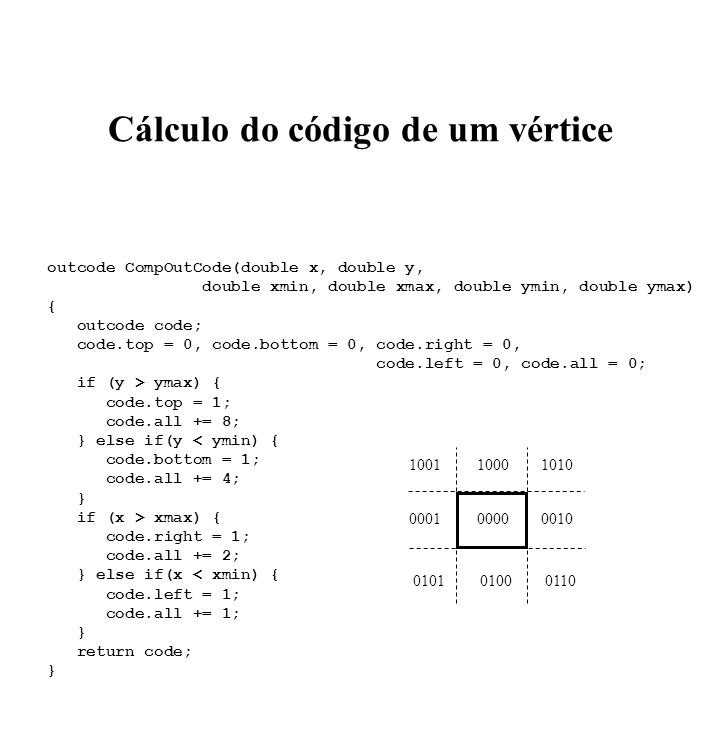 Cálculo do código de um vértice outcode CompOutCode(double x, double y, double xmin, double xmax, double ymin, double ymax) { outcode code; code.top = 0, code.bottom = 0, code.right = 0, code.left = 0, code.all = 0; if (y > ymax) { code.top = 1; code.all += 8; } else if(y < ymin) { code.bottom = 1; code.all += 4; } if (x > xmax) { code.right = 1; code.all += 2; } else if(x < xmin) { code.left = 1; code.all += 1; } return code; } 100110001010 000100000010 010101000110