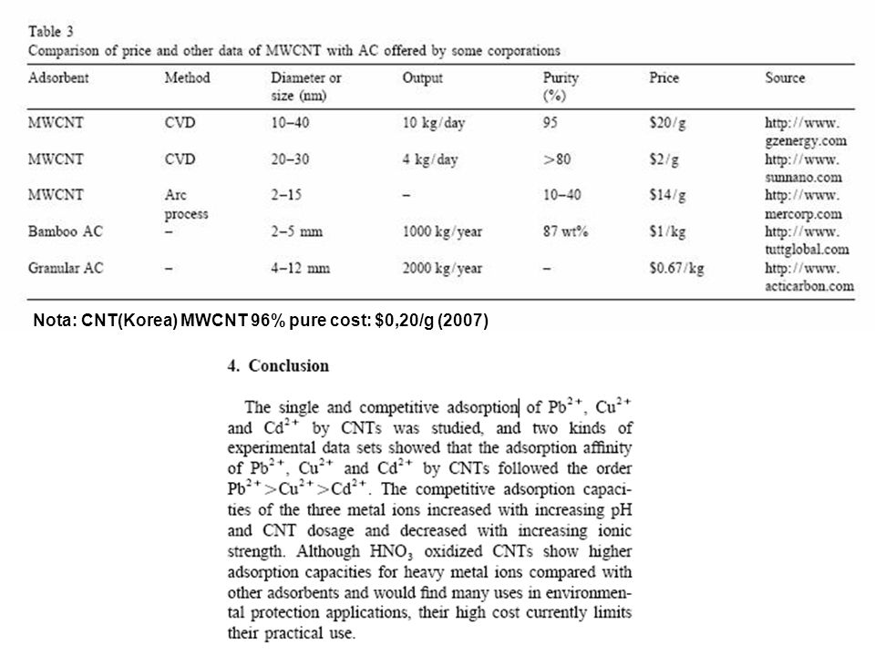 Nota: CNT(Korea) MWCNT 96% pure cost: $0,20/g (2007)