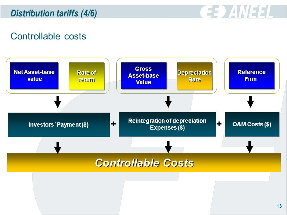 13 Controllable Costs x Investors´ Payment ($) Reintegration of depreciation Expenses ($) + Net Asset-base value value Net Asset-base value value Rate of return return O&M Costs ($) + x GrossAsset-baseValueGrossAsset-baseValue DepreciationRateDepreciationRate ReferenceFirmReferenceFirm Distribution tariffs (4/6) Controllable costs