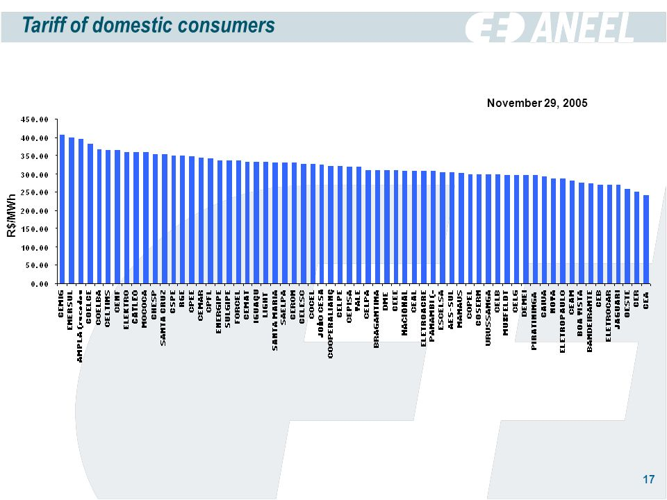 17 Tariff of domestic consumers R$/MWh November 29, 2005