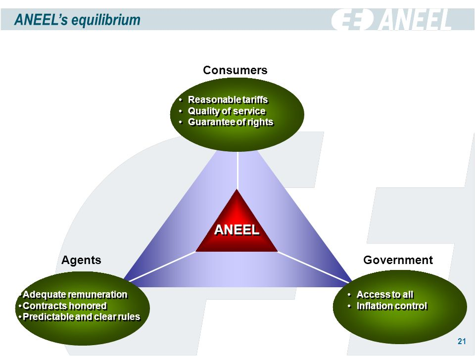 21 ANEELs equilibrium ANEEL Reasonable tariffs Quality of service Guarantee of rights Reasonable tariffs Quality of service Guarantee of rights Adequate remuneration Contracts honored Predictable and clear rules Adequate remuneration Contracts honored Predictable and clear rules Access to all Inflation control Access to all Inflation control Consumers Government Agents