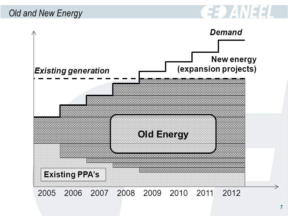 7 Existing generation 20052006200720082009201020112012 Existing PPAs Demand Old Energy New energy (expansion projects) Old and New Energy