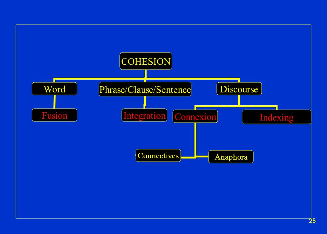 25 COHESION Word Fusion Phrase/Clause/Sentence Integration Discourse IndexingConnexion Anaphora Connectives