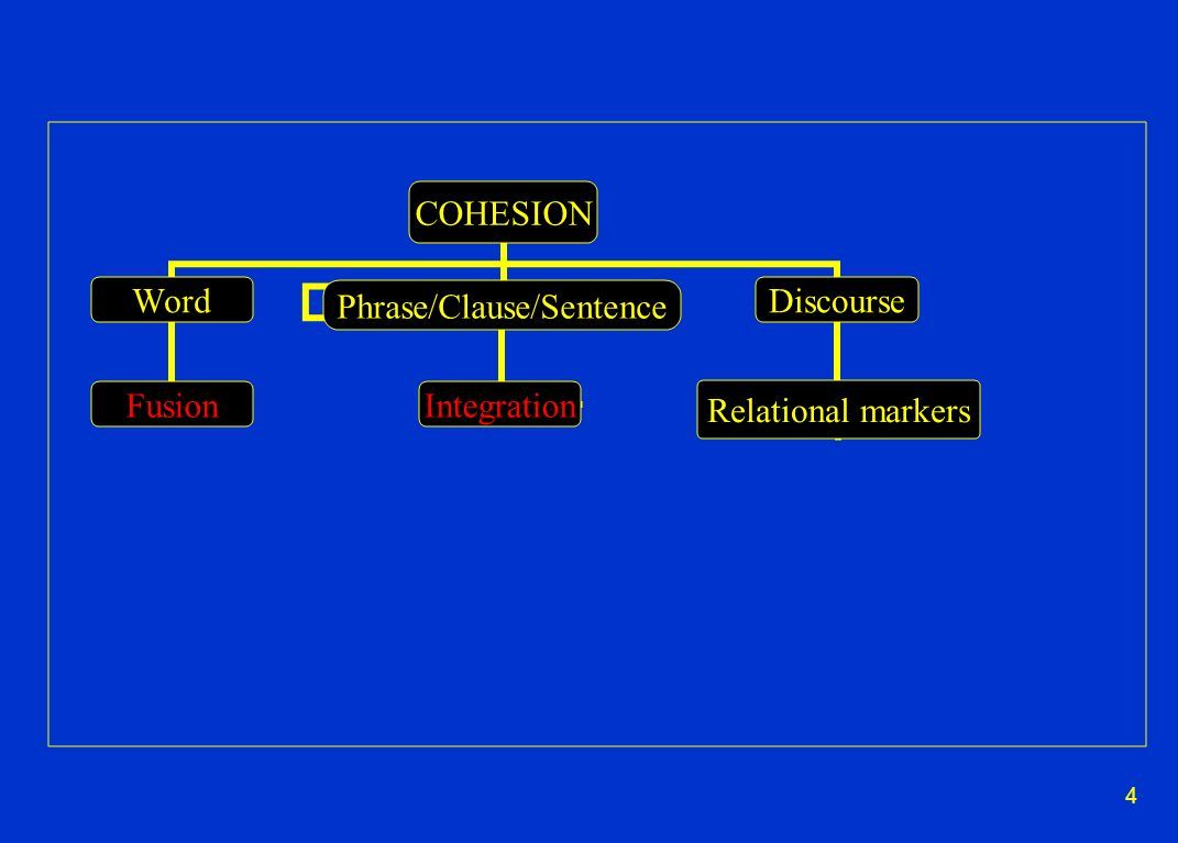 4 COHESION Word Fusion Phrase/Clause/Sentence Integration Discourse Relational markers