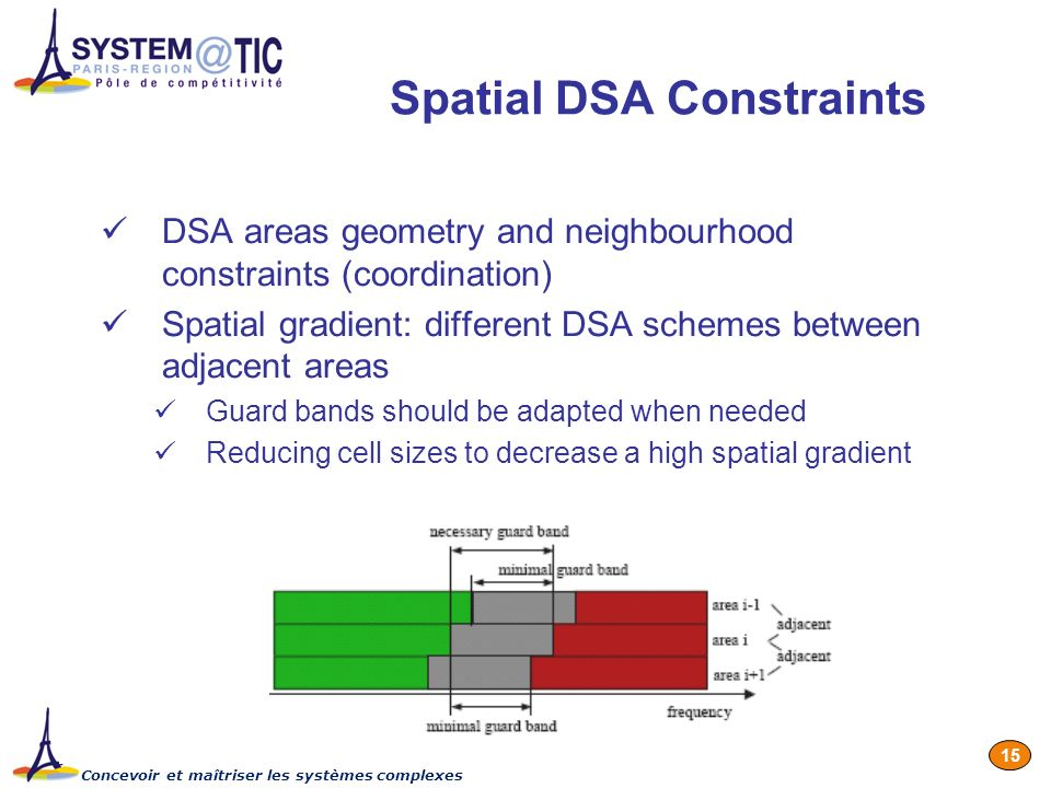Concevoir et maîtriser les systèmes complexes 15 Spatial DSA Constraints DSA areas geometry and neighbourhood constraints (coordination) Spatial gradient: different DSA schemes between adjacent areas Guard bands should be adapted when needed Reducing cell sizes to decrease a high spatial gradient