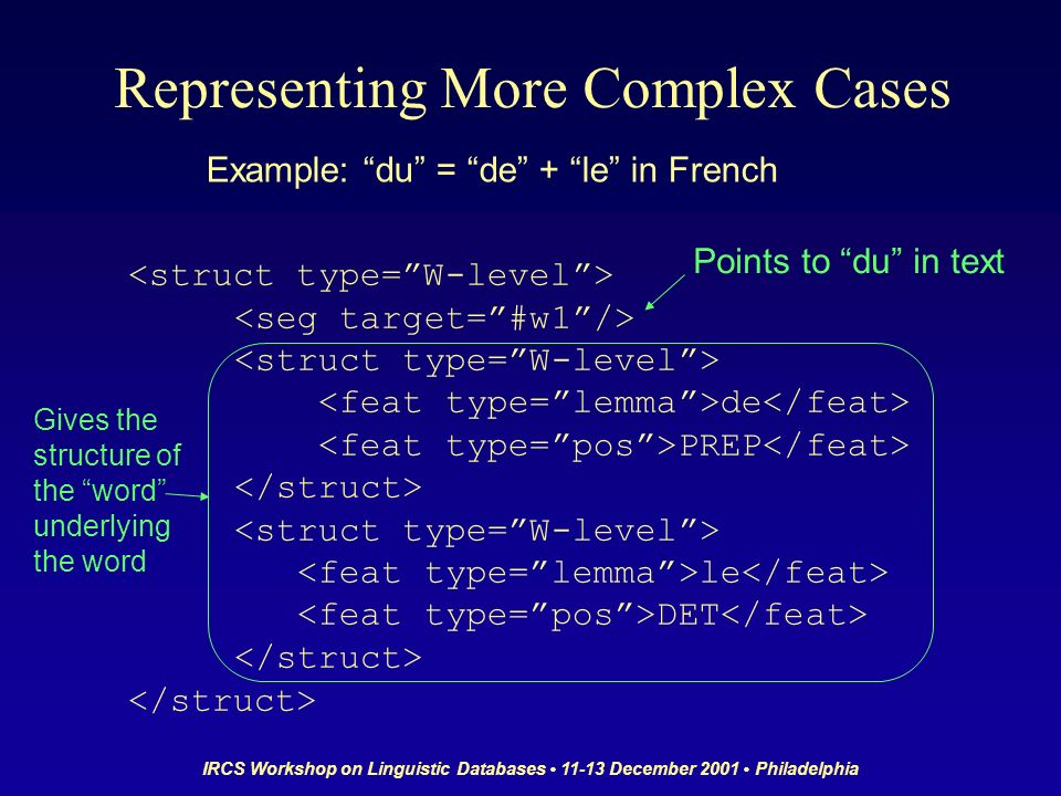 IRCS Workshop on Linguistic Databases 11-13 December 2001 Philadelphia Representing More Complex Cases de PREP le DET Example: du = de + le in French Points to du in text Gives the structure of the word underlying the word