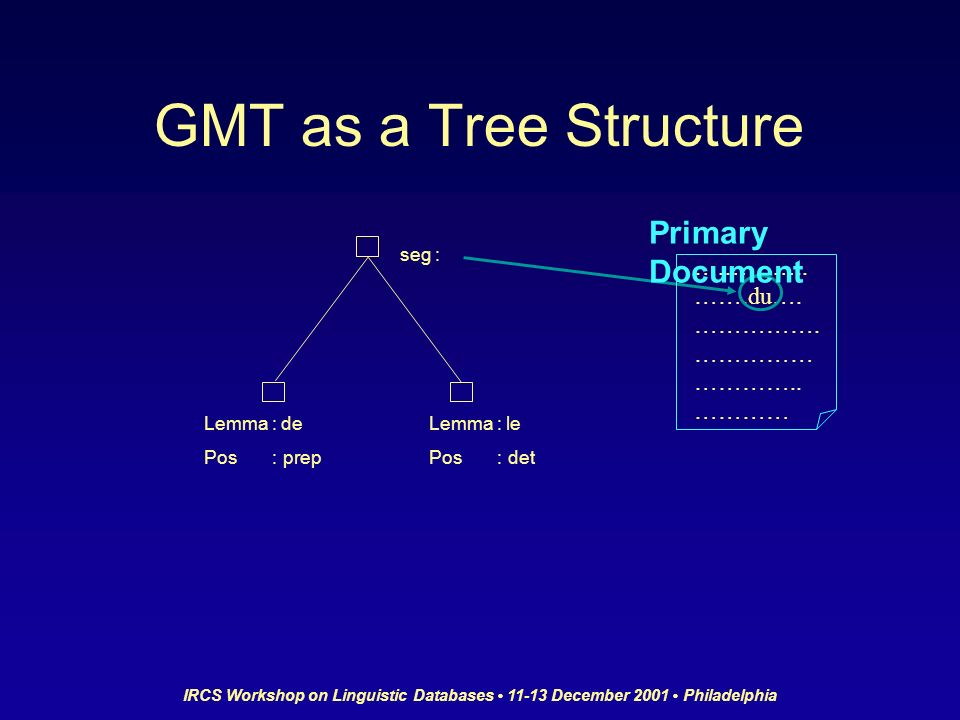 IRCS Workshop on Linguistic Databases 11-13 December 2001 Philadelphia GMT as a Tree Structure ….………..