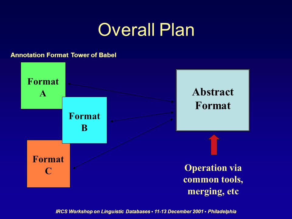 IRCS Workshop on Linguistic Databases 11-13 December 2001 Philadelphia Overall Plan Format A Format C Abstract Format Operation via common tools, merging, etc Format B Annotation Format Tower of Babel