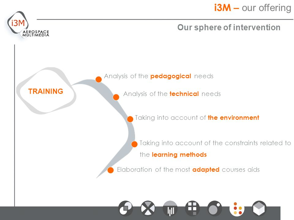 Our sphere of intervention TRAINING Analysis of the pedagogical needs Analysis of the technical needs Taking into account of the environment Taking into account of the constraints related to the learning methods Elaboration of the most adapted courses aids i3M – our offering