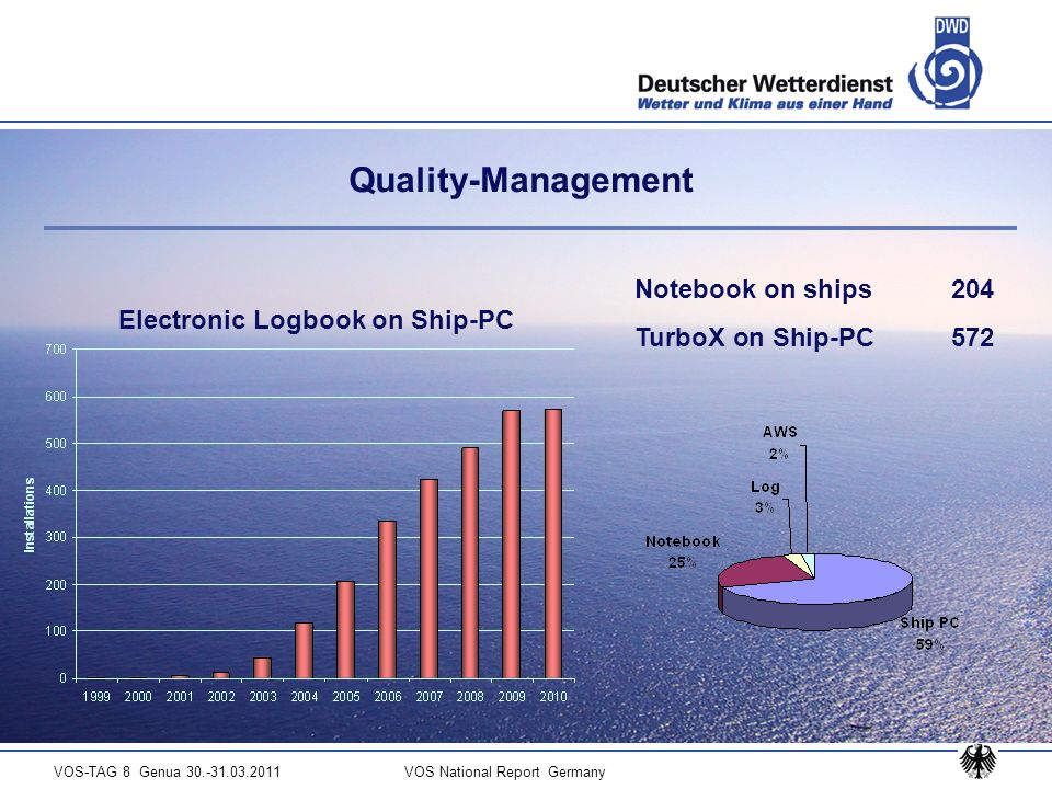VOS-TAG 8 Genua 30.-31.03.2011 VOS National Report Germany Quality-Management Electronic Logbook on Ship-PC Notebook on ships 204 TurboX on Ship-PC 572
