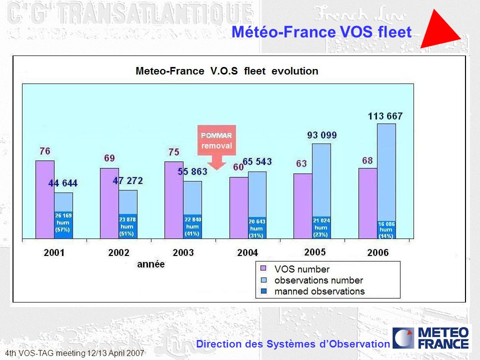 Direction des Systèmes dObservation 4th VOS-TAG meeting 12/13 April 2007 Météo-France VOS fleet