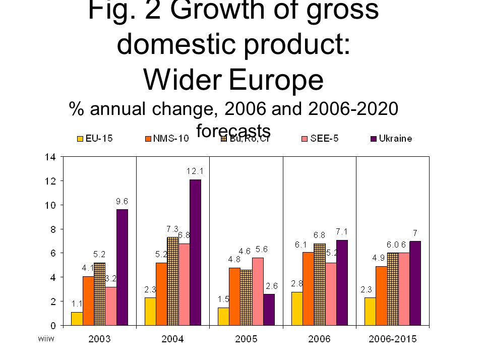 Fig. 2 Growth of gross domestic product: Wider Europe % annual change, 2006 and forecasts