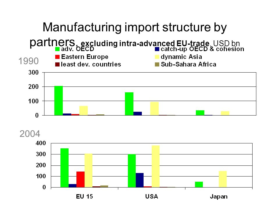 Manufacturing import structure by partners, excluding intra-advanced EU-trade, USD bn