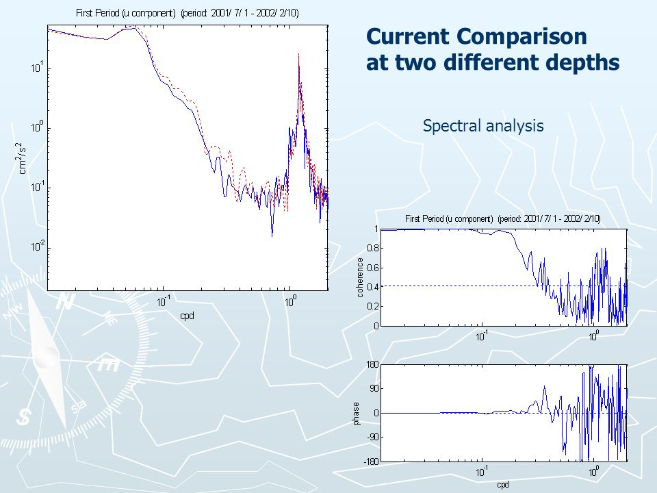 Current Comparison at two different depths Spectral analysis