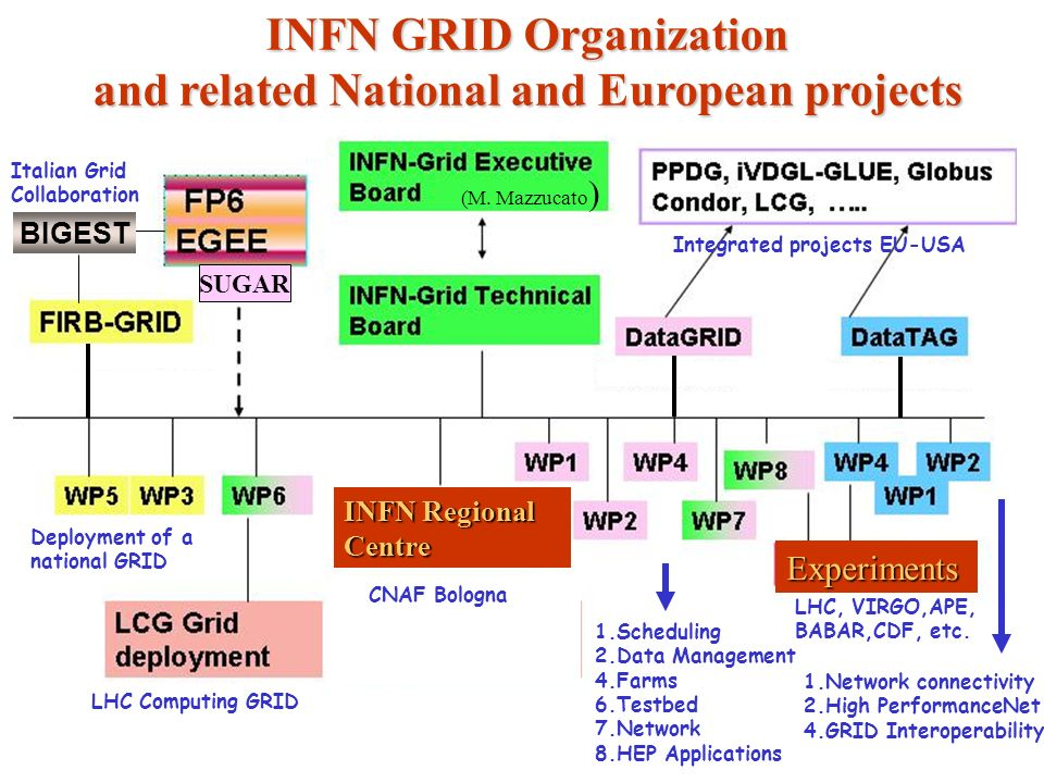 INFN GRID Organization and related National and European projects Deployment of a national GRID 1.Network connectivity 2.High PerformanceNet 4.GRID Interoperability 1.Scheduling 2.Data Management 4.Farms 6.Testbed 7.Network 8.HEP Applications LHC Computing GRID CNAF Bologna Integrated projects EU-USA BIGEST Italian Grid Collaboration LHC, VIRGO,APE, BABAR,CDF, etc.