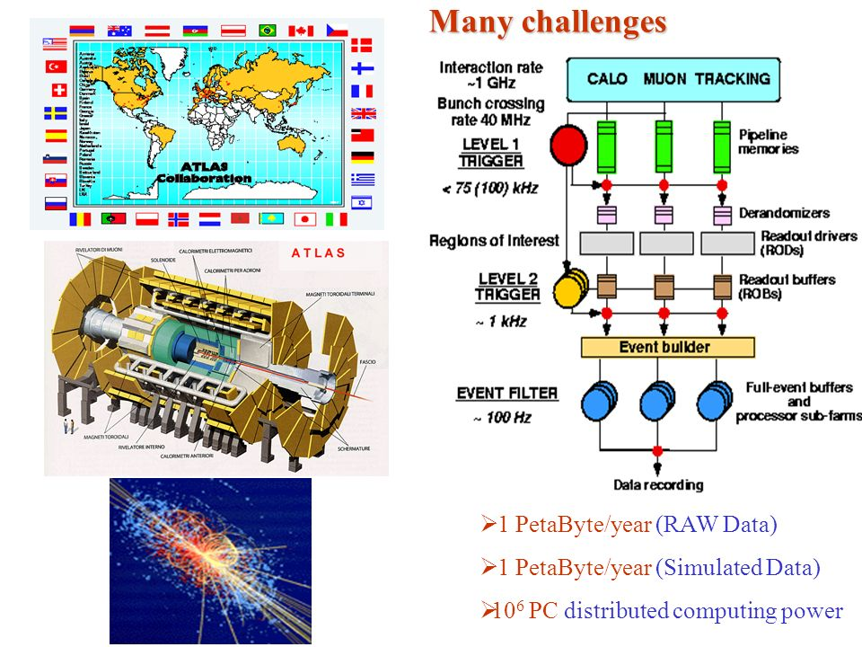 1 PetaByte/year (RAW Data) 1 PetaByte/year (Simulated Data) 10 6 PC distributed computing power Many challenges