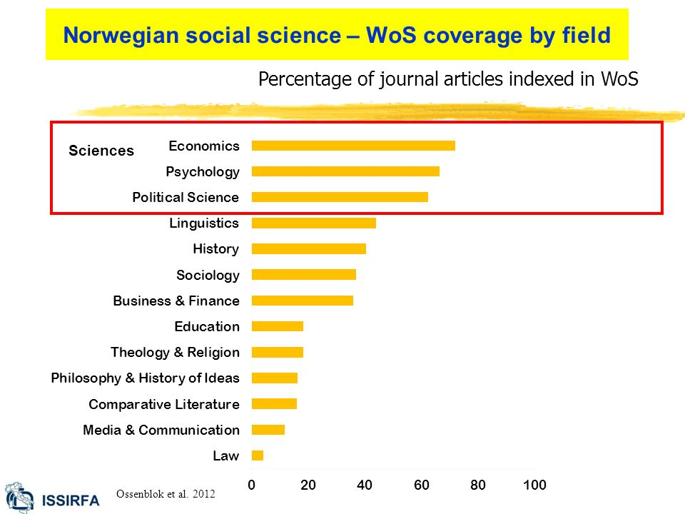 Percentage of journal articles indexed in WoS Ossenblok et al.