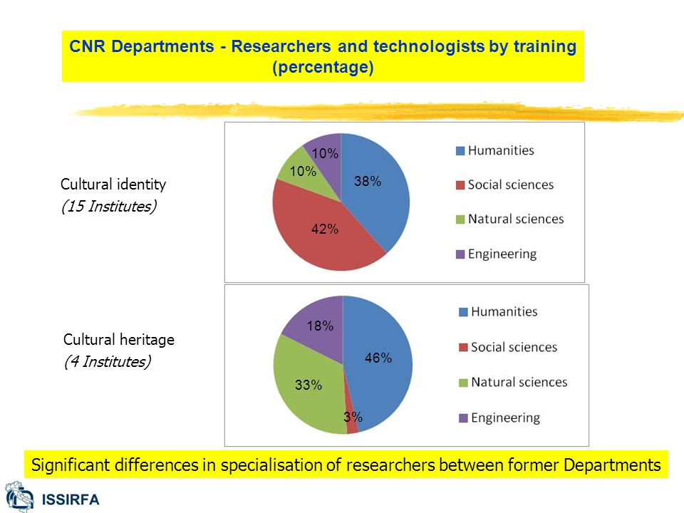 CNR Departments - Researchers and technologists by training (percentage) Cultural identity (15 Institutes) Cultural heritage (4 Institutes) 33% 38% 46% 42% 10% 3% 18% 10% Significant differences in specialisation of researchers between former Departments