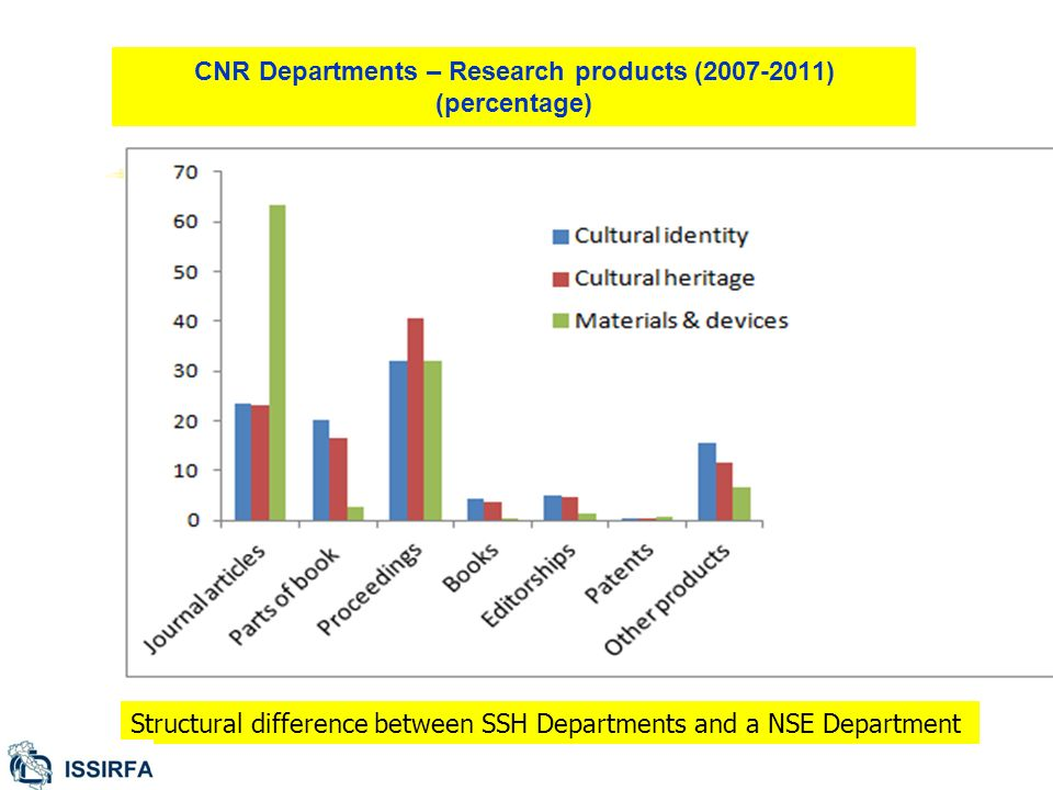 CNR Departments – Research products (2007-2011) (percentage) Structural difference between SSH Departments and a NSE Department