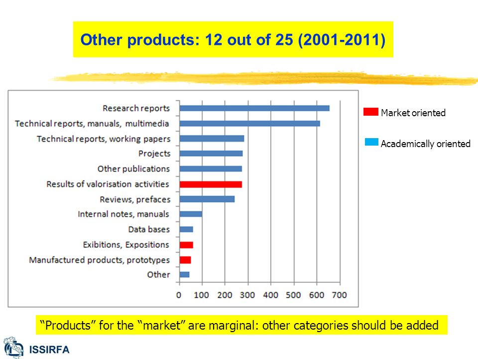 Other products: 12 out of 25 (2001-2011) Products for the market are marginal: other categories should be added Market oriented Academically oriented