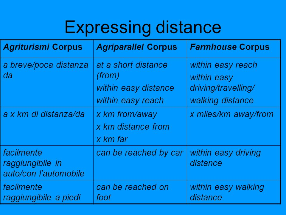 Expressing distance Agriturismi CorpusAgriparallel CorpusFarmhouse Corpus a breve/poca distanza da at a short distance (from) within easy distance within easy reach within easy driving/travelling/ walking distance a x km di distanza/dax km from/away x km distance from x km far x miles/km away/from facilmente raggiungibile in auto/con lautomobile can be reached by carwithin easy driving distance facilmente raggiungibile a piedi can be reached on foot within easy walking distance