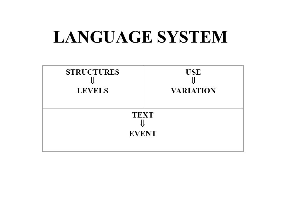 LANGUAGE SYSTEM STRUCTURES LEVELS USE VARIATION TEXT EVENT